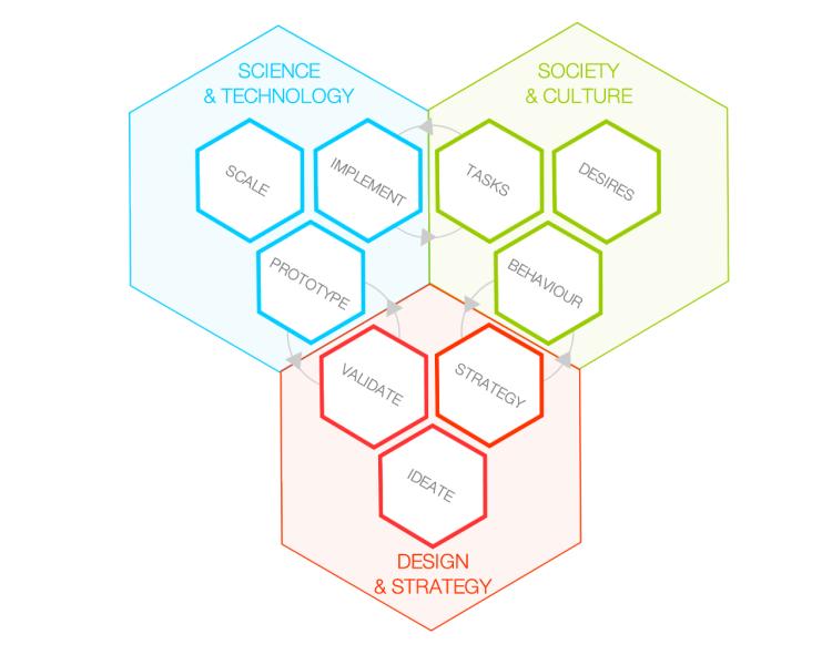 Design-Domains_Disciplines