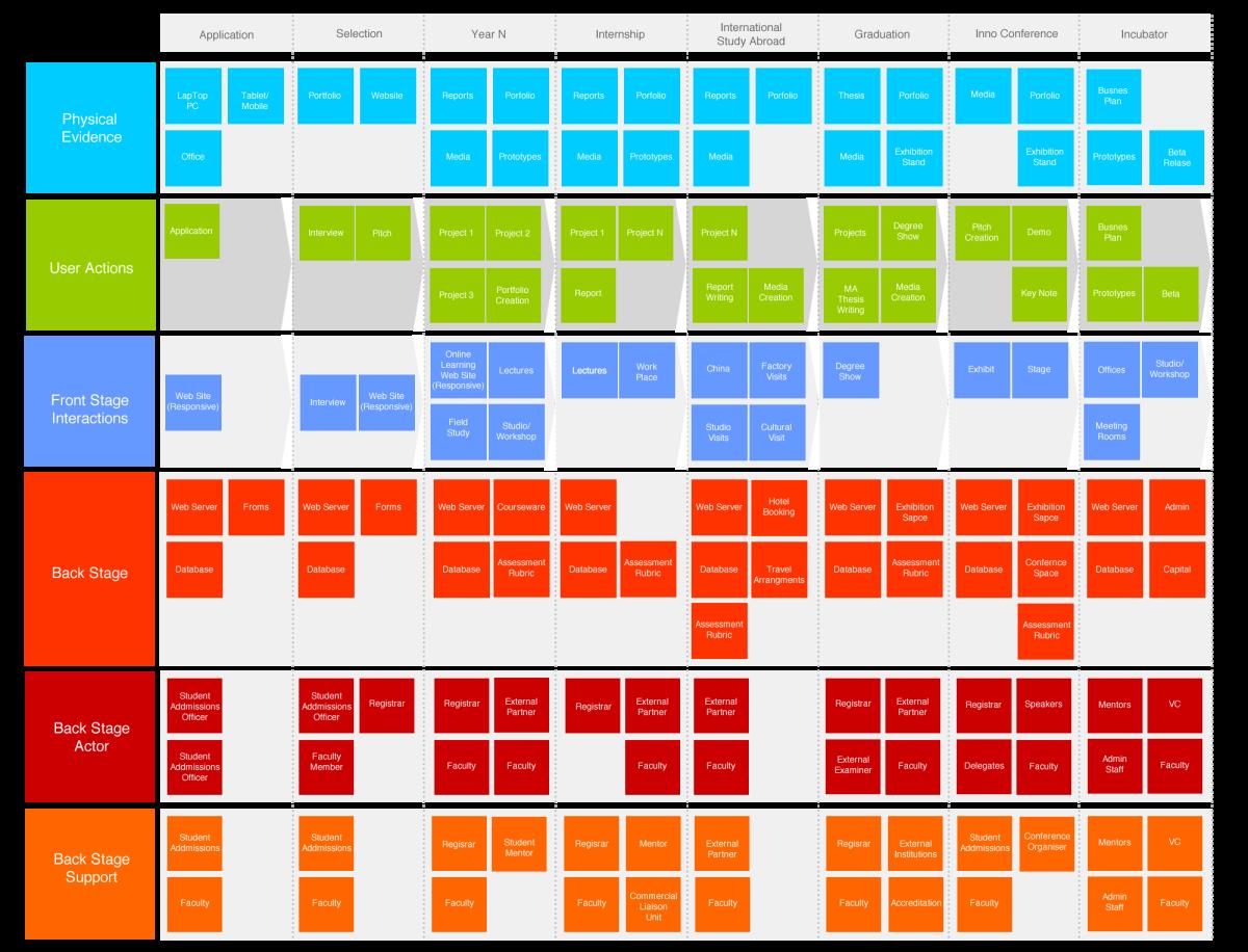 Service design in venture as a service service design experience service design in venture as a service service design experience designer interaction designer digital design business transformation serd ux malvernweather Gallery