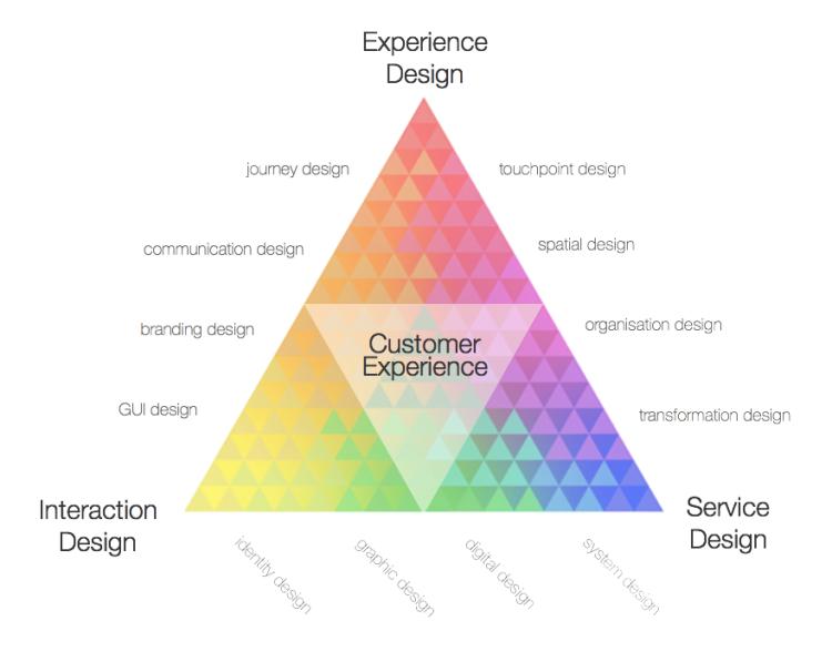 Service_design4.fw