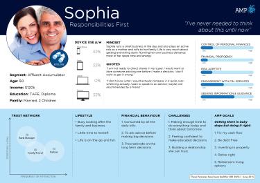 Sophia - Responsible
