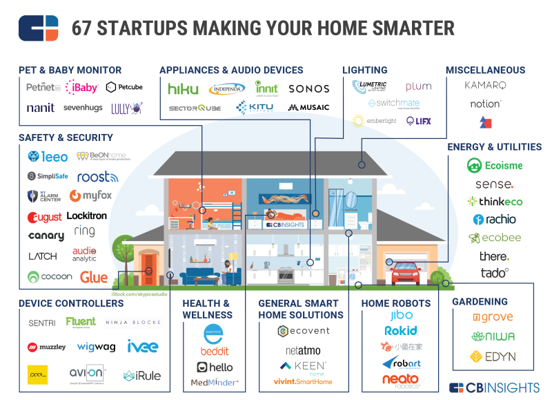 IOT Smart Tech Home