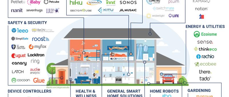 IOT Smart Tech Home