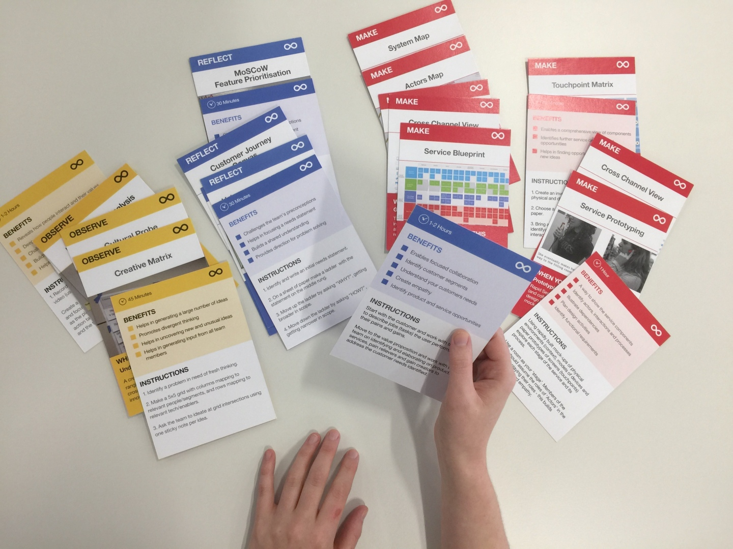 IBM Methods Cards Service Design