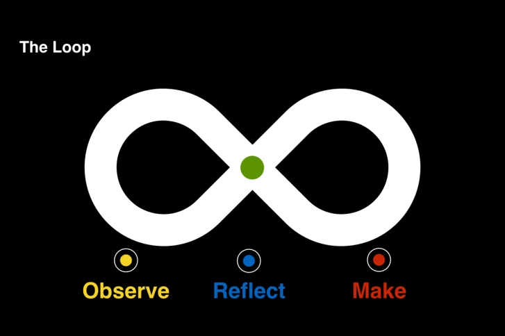 IBM Design Thinking Loop
