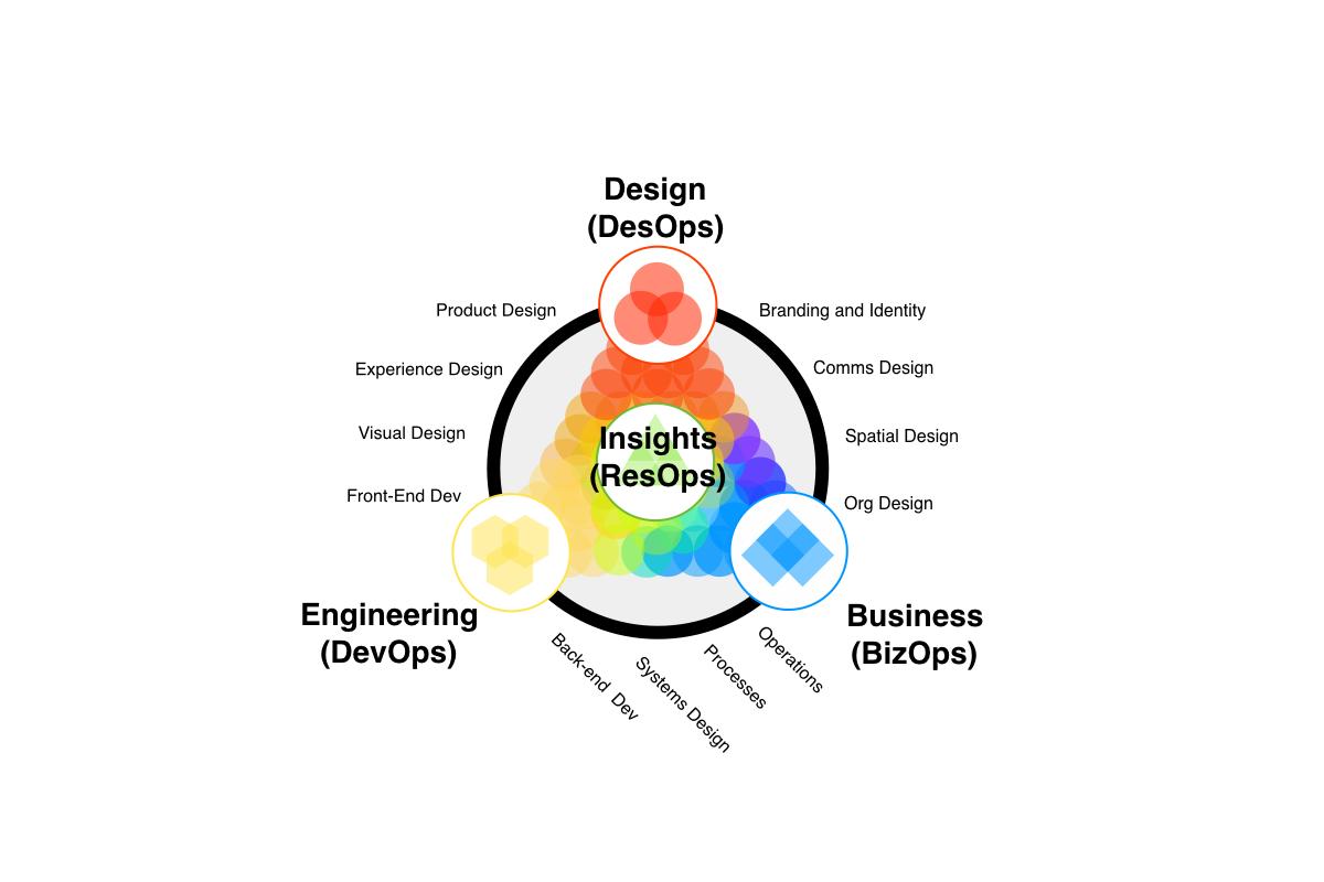 #DesignOps